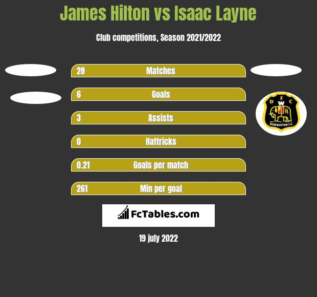 James Hilton vs Isaac Layne h2h player stats