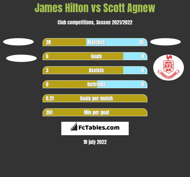 James Hilton vs Scott Agnew h2h player stats