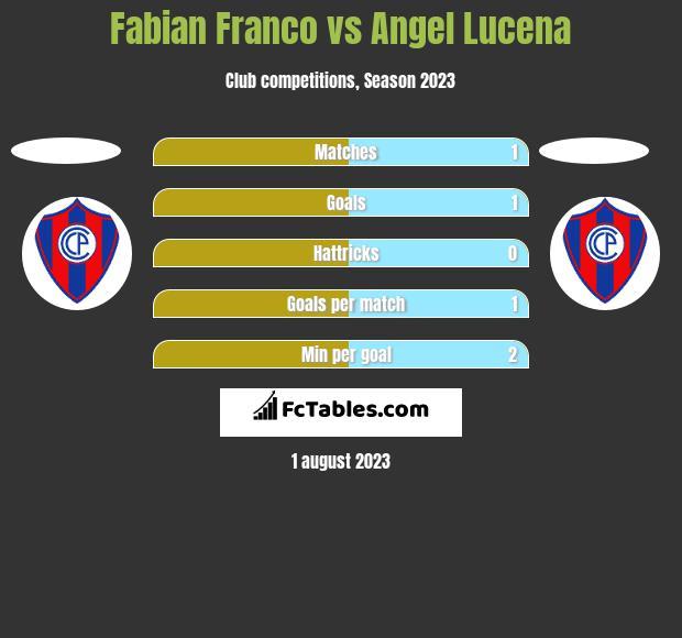 Fabian Franco vs Angel Lucena h2h player stats