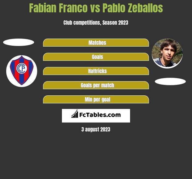 Fabian Franco vs Pablo Zeballos h2h player stats