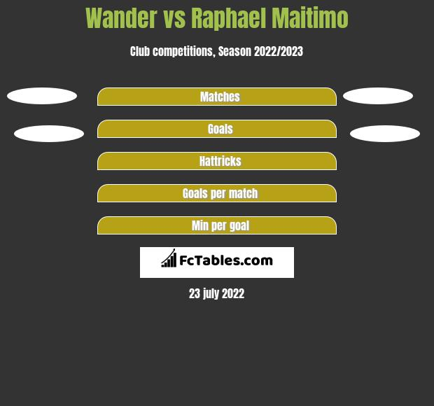 Wander vs Raphael Maitimo h2h player stats