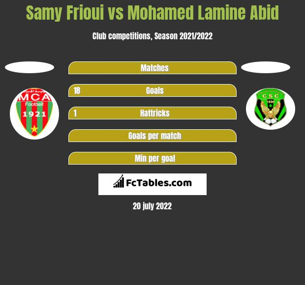 Samy Frioui vs Mohamed Lamine Abid h2h player stats