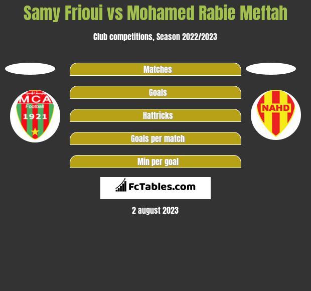 Samy Frioui vs Mohamed Rabie Meftah h2h player stats