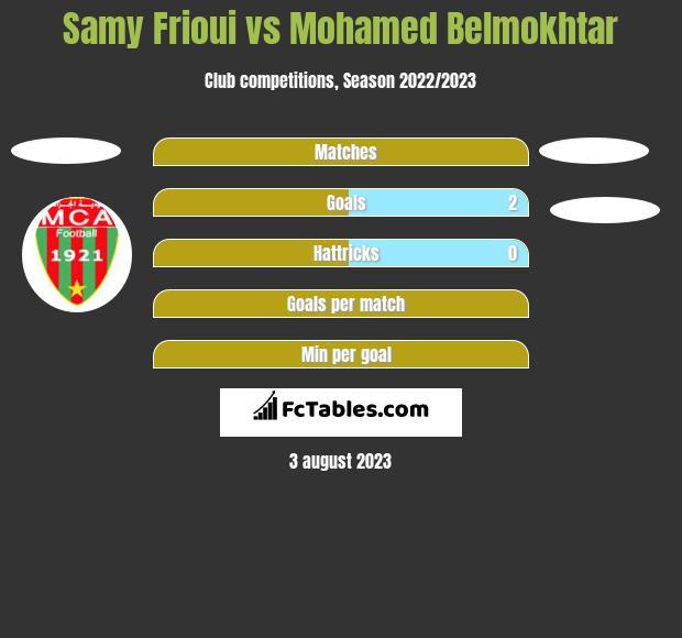 Samy Frioui vs Mohamed Belmokhtar h2h player stats
