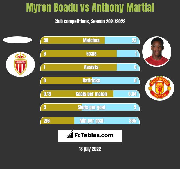 Myron Boadu vs Anthony Martial h2h player stats