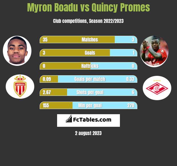 Myron Boadu vs Quincy Promes h2h player stats