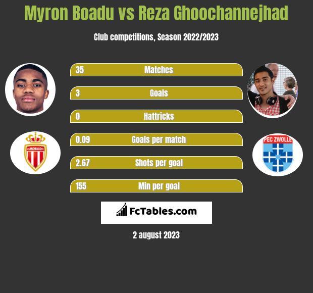 Myron Boadu vs Reza Ghoochannejhad h2h player stats