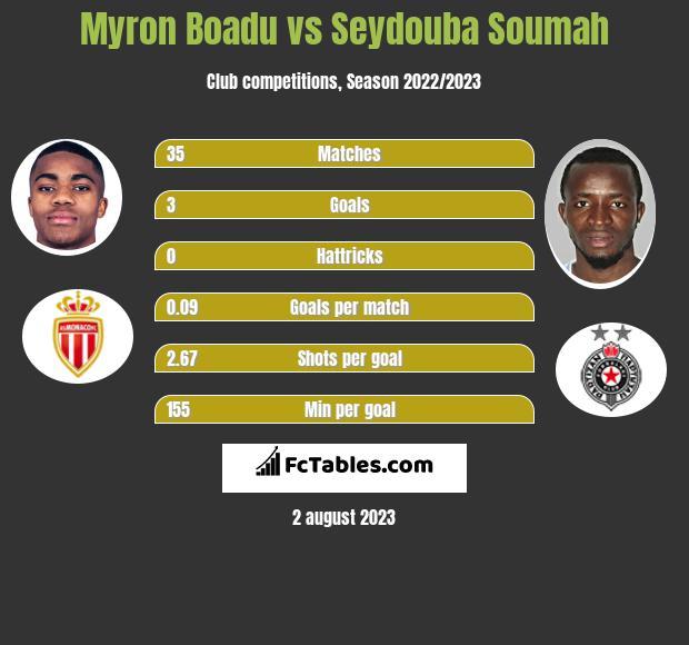 Myron Boadu vs Seydouba Soumah h2h player stats