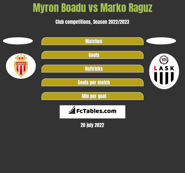 Myron Boadu vs Marko Raguz h2h player stats
