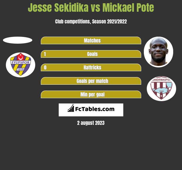 Jesse Sekidika vs Mickael Pote h2h player stats