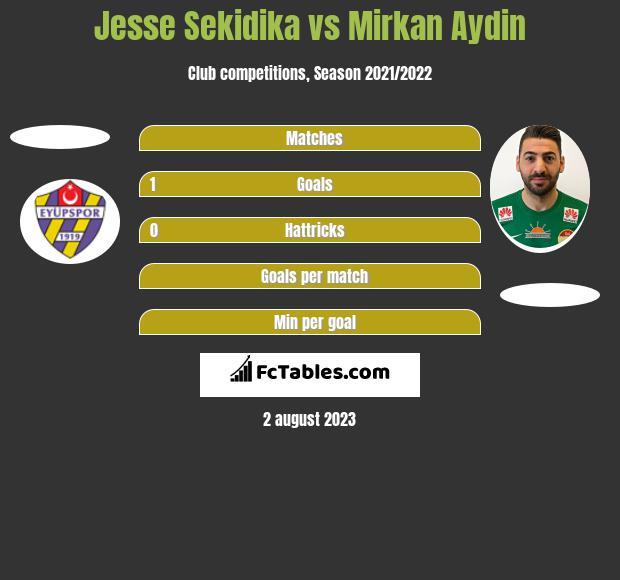 Jesse Sekidika vs Mirkan Aydin h2h player stats