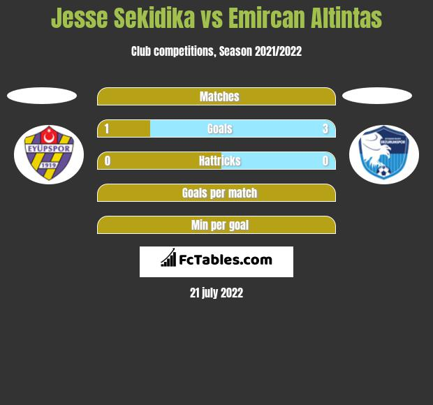 Jesse Sekidika vs Emircan Altintas h2h player stats