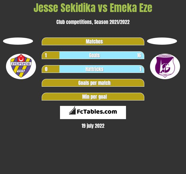Jesse Sekidika vs Emeka Eze h2h player stats