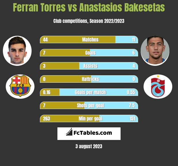 Ferran Torres vs Anastasios Bakesetas h2h player stats