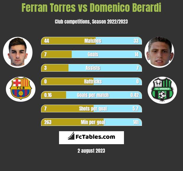 Ferran Torres vs Domenico Berardi h2h player stats