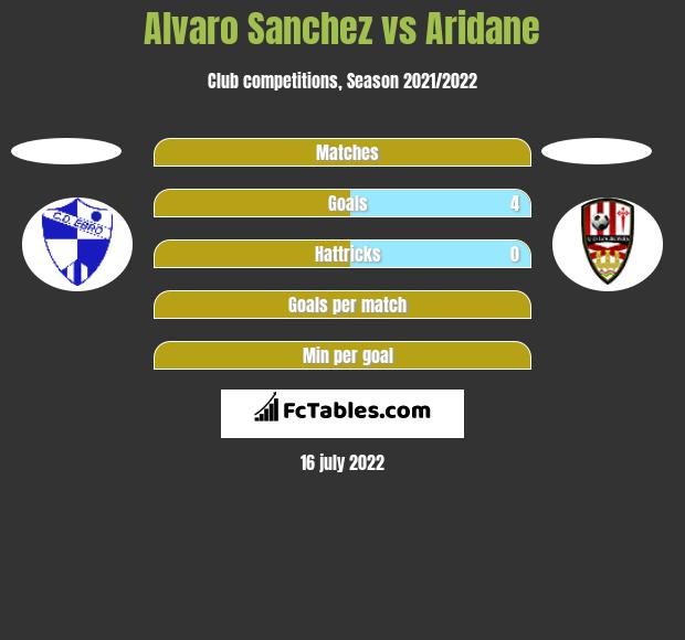 Alvaro Sanchez vs Aridane h2h player stats