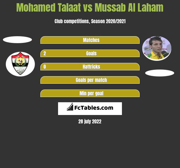 Mohamed Talaat vs Mussab Al Laham h2h player stats