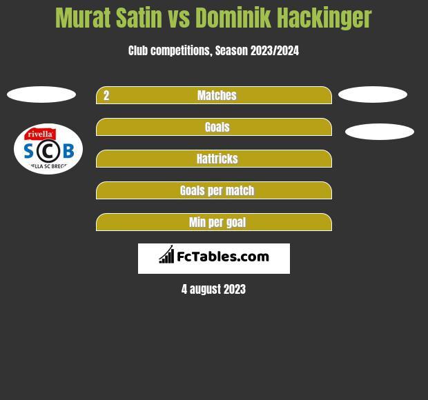 Murat Satin vs Dominik Hackinger h2h player stats