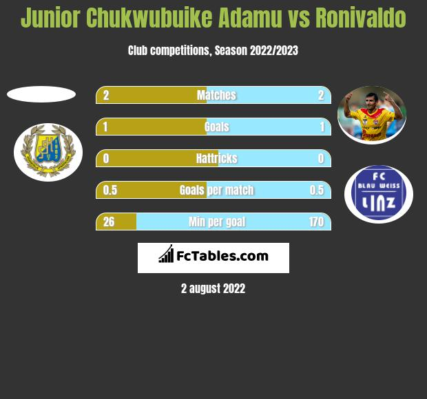 Junior Chukwubuike Adamu vs Ronivaldo h2h player stats