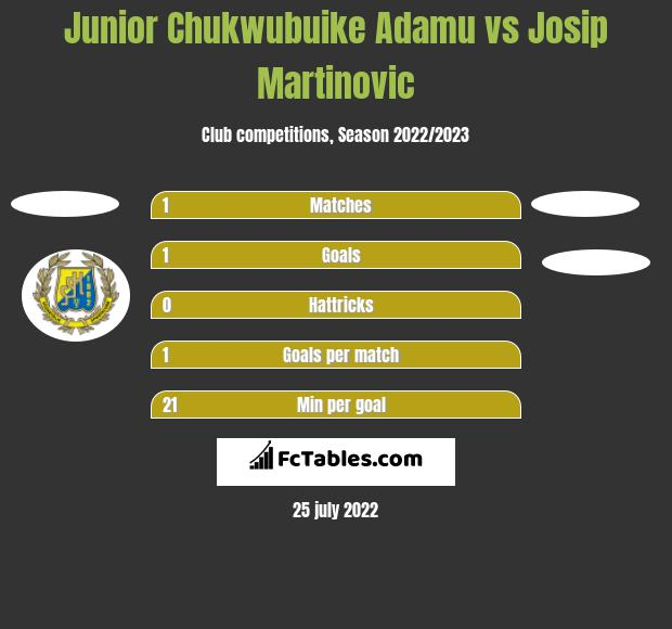 Junior Chukwubuike Adamu vs Josip Martinovic h2h player stats