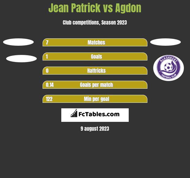 Jean Patrick vs Agdon h2h player stats
