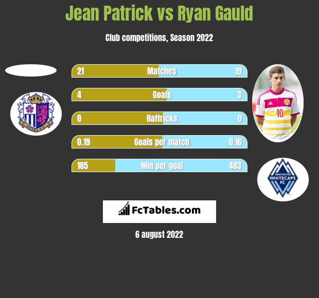 Jean Patrick vs Ryan Gauld h2h player stats