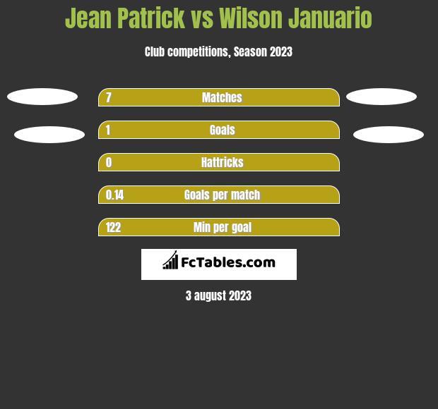Jean Patrick vs Wilson Januario h2h player stats