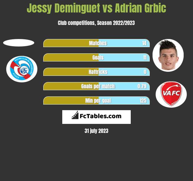 Jessy Deminguet vs Adrian Grbic h2h player stats