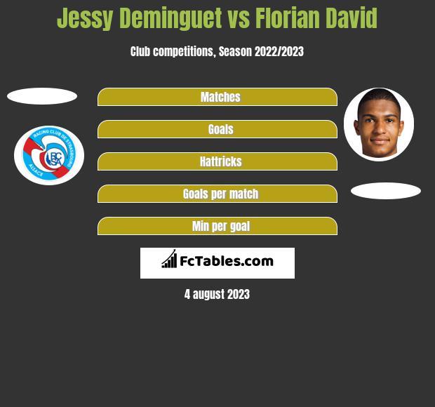 Jessy Deminguet vs Florian David h2h player stats