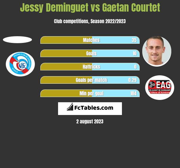 Jessy Deminguet vs Gaetan Courtet h2h player stats