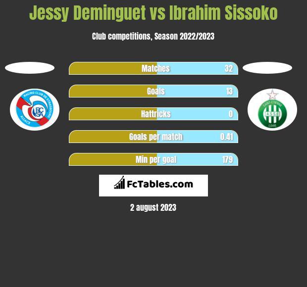 Jessy Deminguet vs Ibrahim Sissoko h2h player stats
