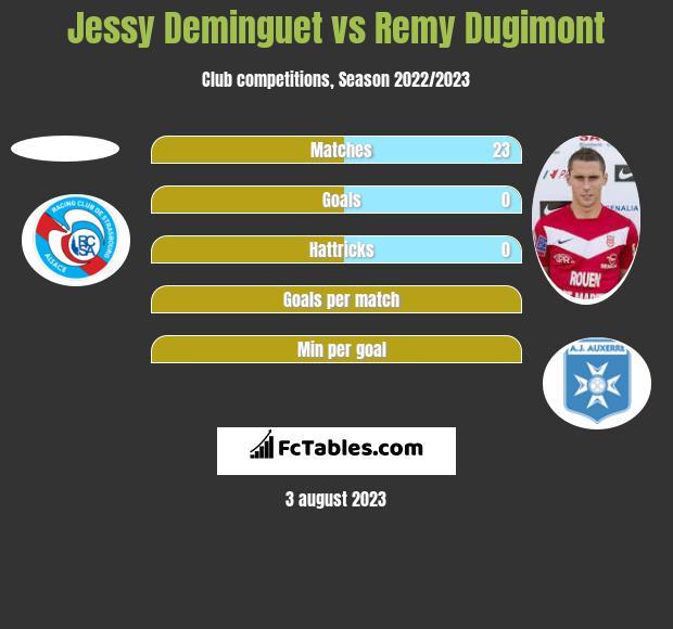 Jessy Deminguet vs Remy Dugimont h2h player stats