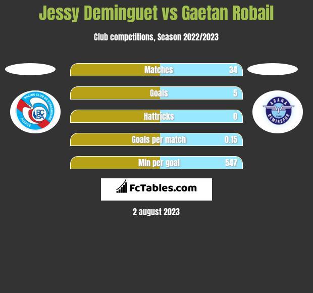 Jessy Deminguet vs Gaetan Robail h2h player stats