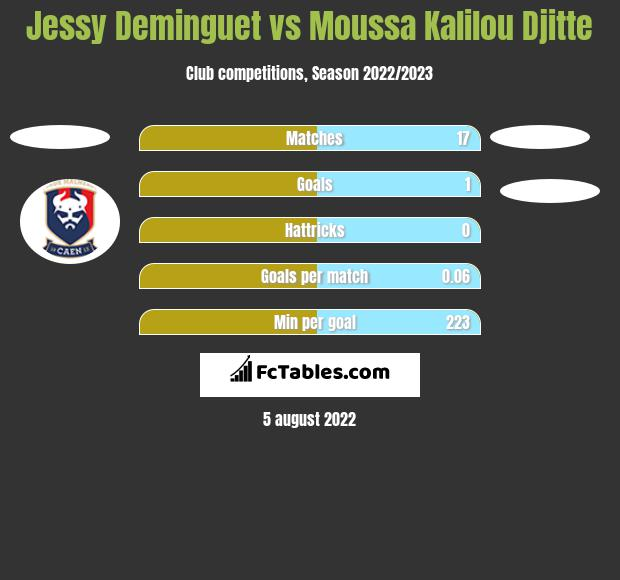 Jessy Deminguet vs Moussa Kalilou Djitte h2h player stats
