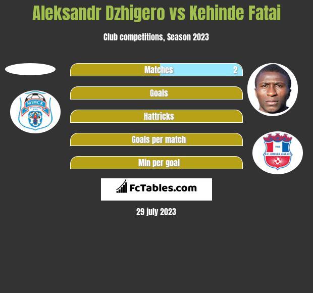 Aleksandr Dzhigero vs Kehinde Fatai h2h player stats