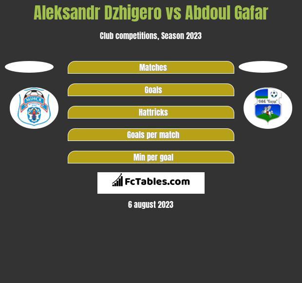 Aleksandr Dzhigero vs Abdoul Gafar h2h player stats