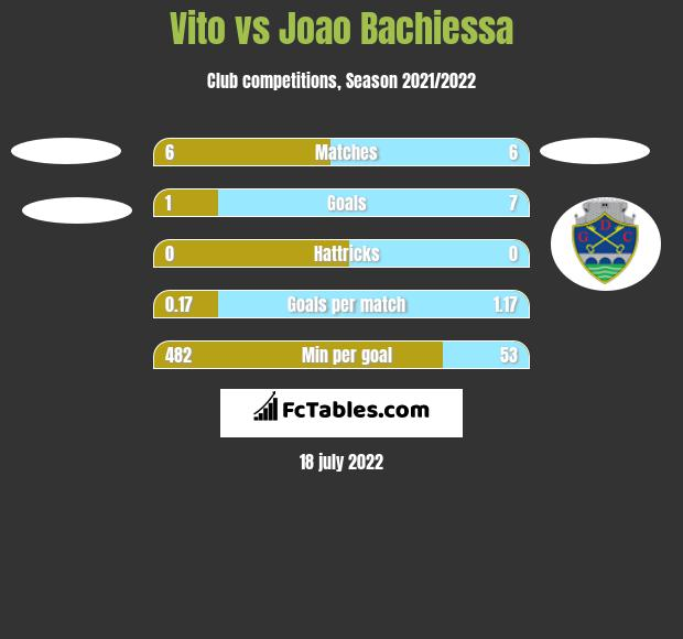 Vito vs Joao Bachiessa h2h player stats