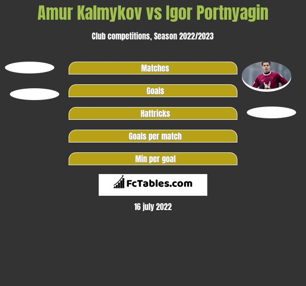 Amur Kalmykov vs Igor Portnyagin h2h player stats