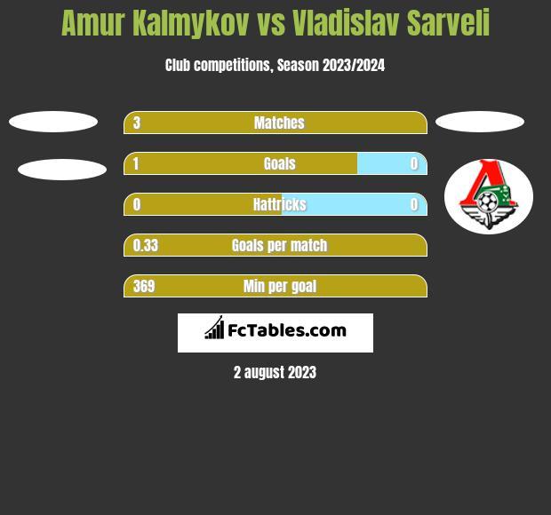 Amur Kalmykov vs Vladislav Sarveli h2h player stats