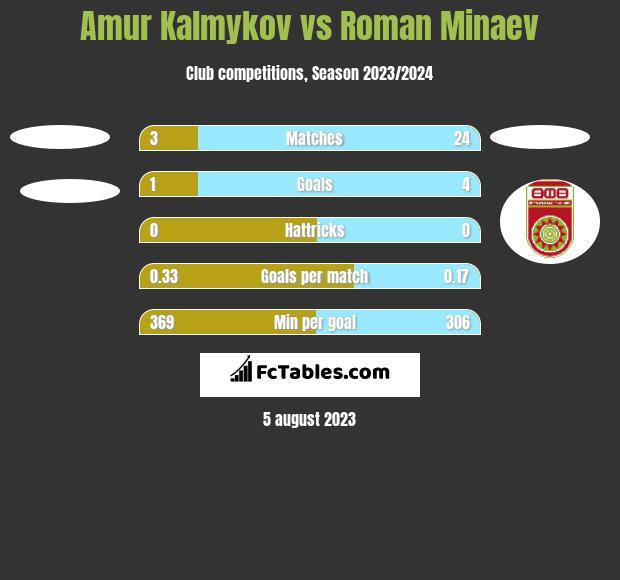 Amur Kalmykov vs Roman Minaev h2h player stats