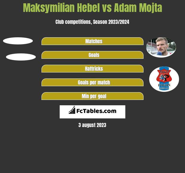Maksymilian Hebel vs Adam Mójta h2h player stats