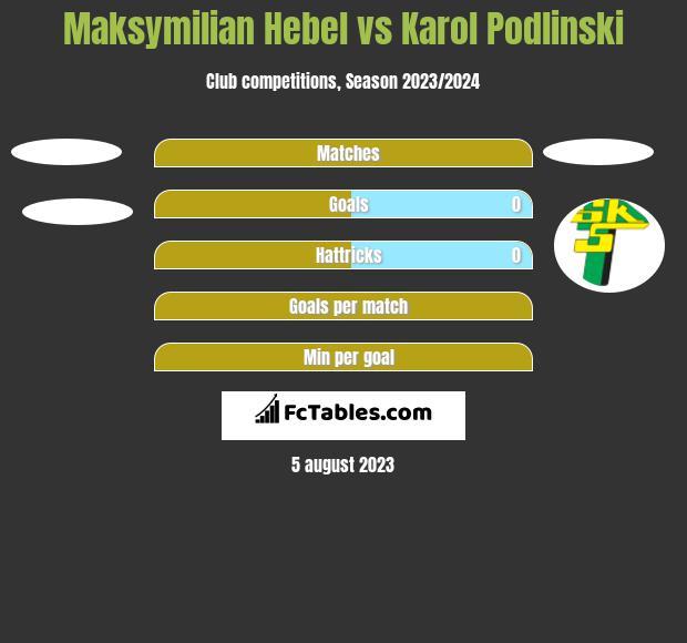 Maksymilian Hebel vs Karol Podlinski h2h player stats
