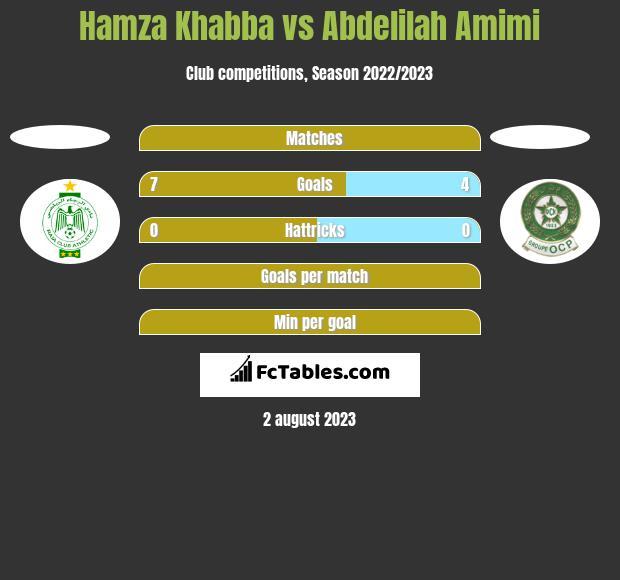 Hamza Khabba vs Abdelilah Amimi h2h player stats