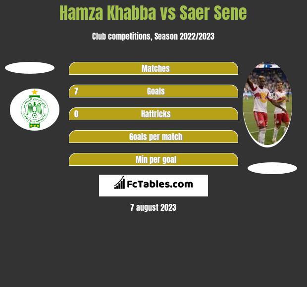 Hamza Khabba vs Saer Sene h2h player stats