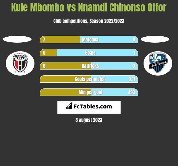 Kule Mbombo vs Nnamdi Chinonso Offor h2h player stats