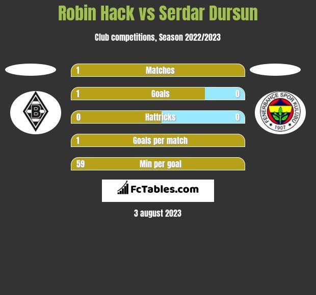 Robin Hack vs Serdar Dursun h2h player stats