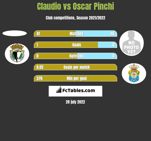 Claudio vs Oscar Pinchi h2h player stats