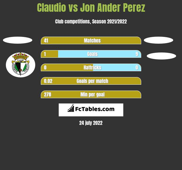 Claudio vs Jon Ander Perez h2h player stats