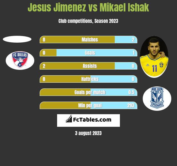 Jesus Jimenez vs Mikael Ishak h2h player stats