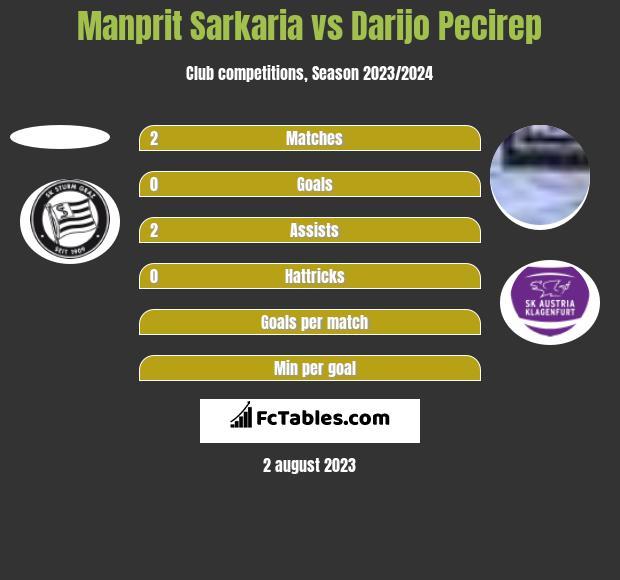 Manprit Sarkaria vs Darijo Pecirep h2h player stats